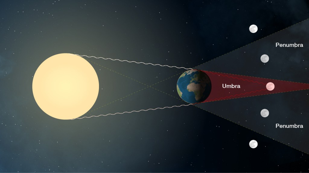 A lunar eclipse happens when the Earth passes between the Moon and the Sun. (Image credit: NASA).